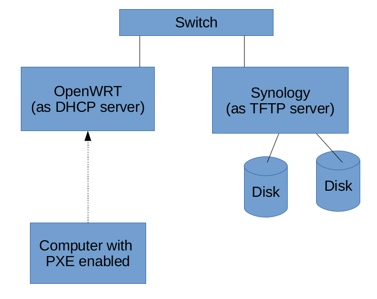 blog :: TFTP boot with OpenWRT and a Synology NAS as storage